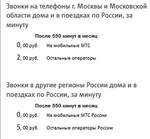 Пример расценок на звонки и смс после окончания пакета по тарифу SMART