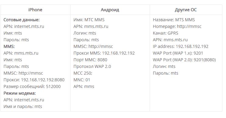 Корректные настройки ММС на разных телефонах